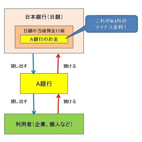 日銀マイナス金利政策の仕組み